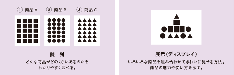 「陳列」と「展示」の違いを理解して並べる