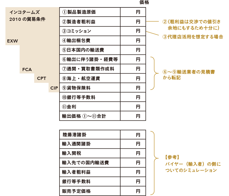 輸出価格の算出表