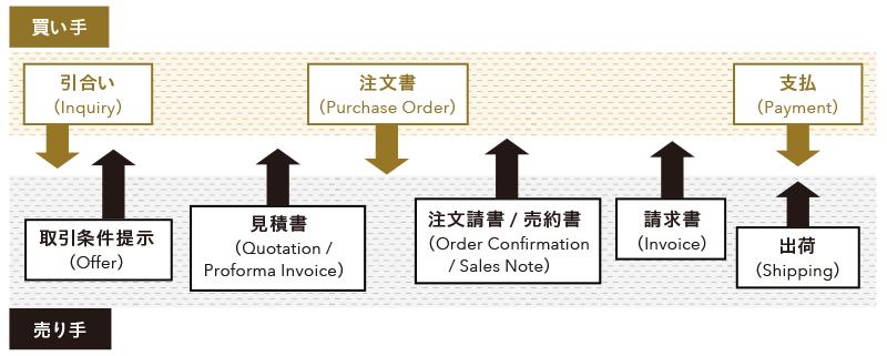 通常の貿易での売買の流れ