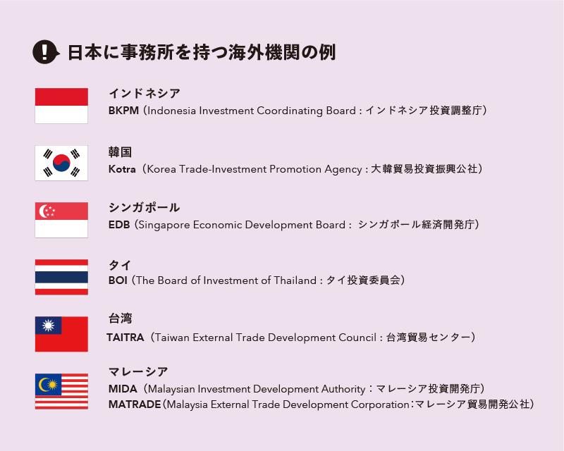 日本に事務所を持つ海外機関の例