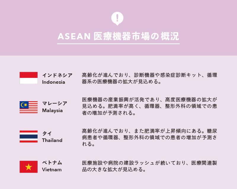 ASEAN 医療機器市場の 概況
